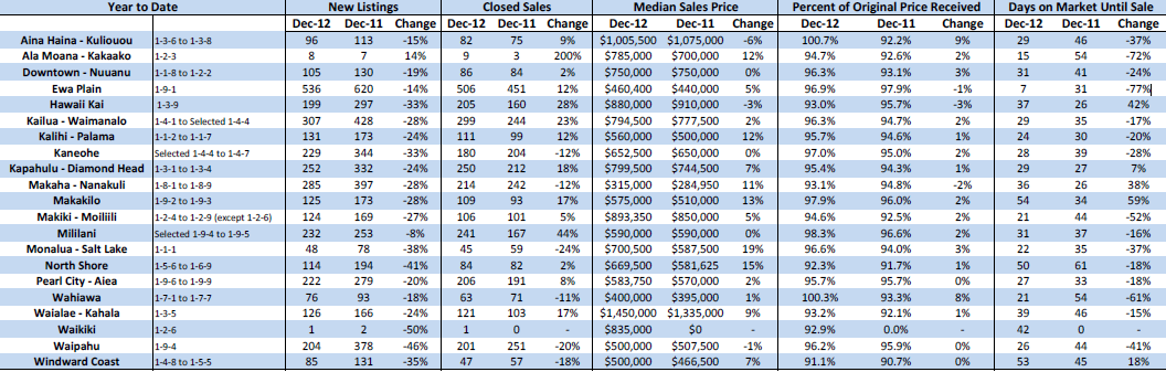 Oahu Real Estate Statistics 2012